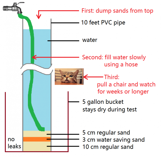 Liner Sand Holds 120 Feet of Water Pressure